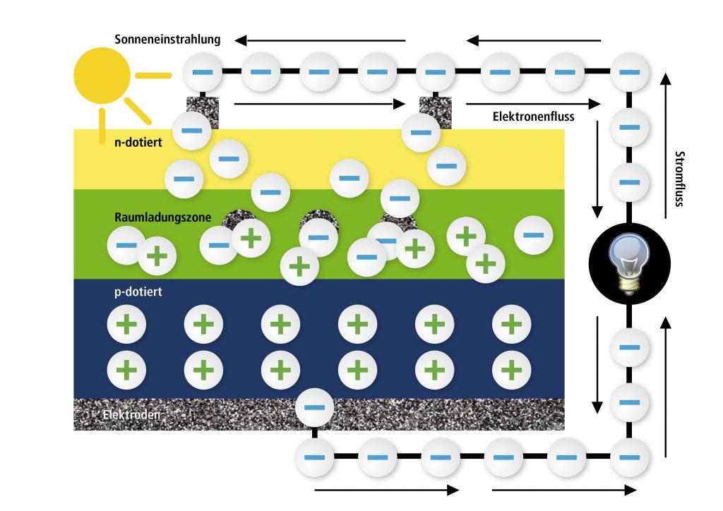 Solar Energie für Dummies - 3. Teil - Brick\'R\'knowledge